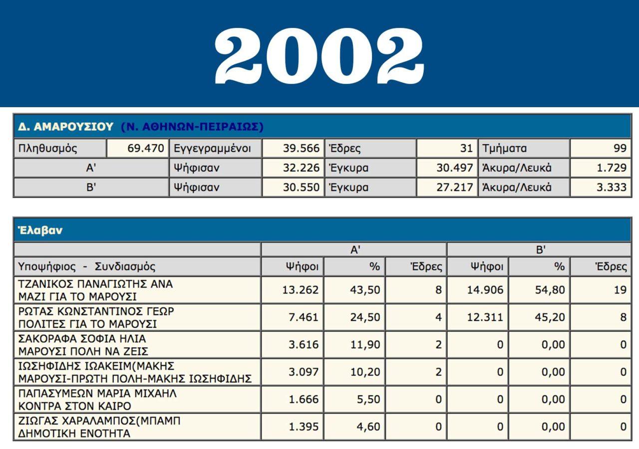 apotelesmata-eklogon-marousi-2002
