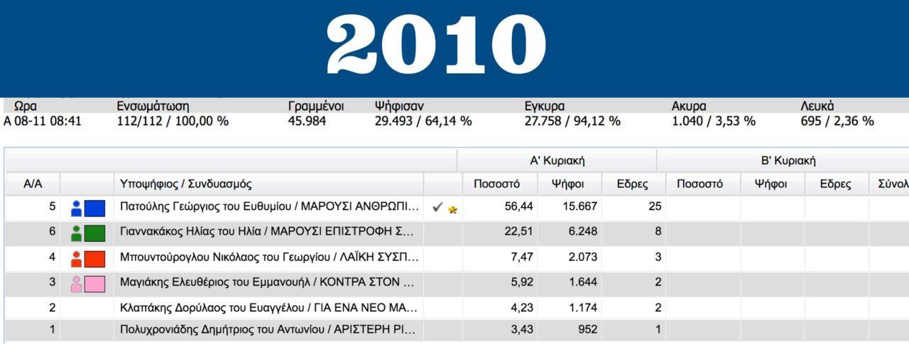 apotelesmata-eklogon-marousi-2010